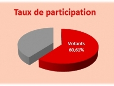 Elections communales 2015 : taux de participation final
