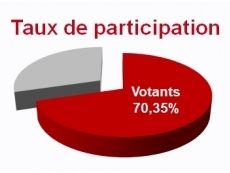 Elections Nationales 2018 - Taux de participation